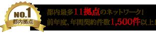都内拠点No1!東京都内最多11拠点のネットワーク!賃貸物件年間契約件数1500件以上!